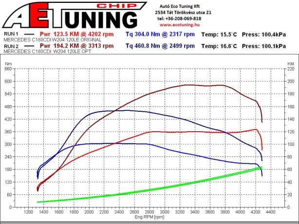 4x4 DYnoproject teljesítménymérő pad chip tuning optimalizálás egyedi beállítások DSG tuning