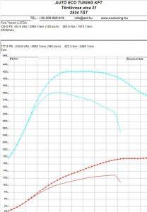 Ford Transit 2.2TDCI 125LE Chiptuning, Sebesség határ feloldás, Teljesítmény mérés