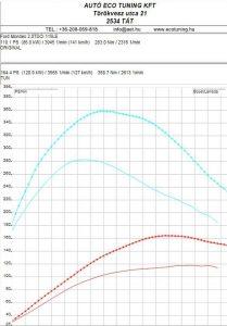 Ford Mondeo 2.0TDCI 115LE Teljesítmény mérés