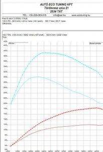 Ford S-Max 2.0TDCI 115LE Teljesítmény mérés