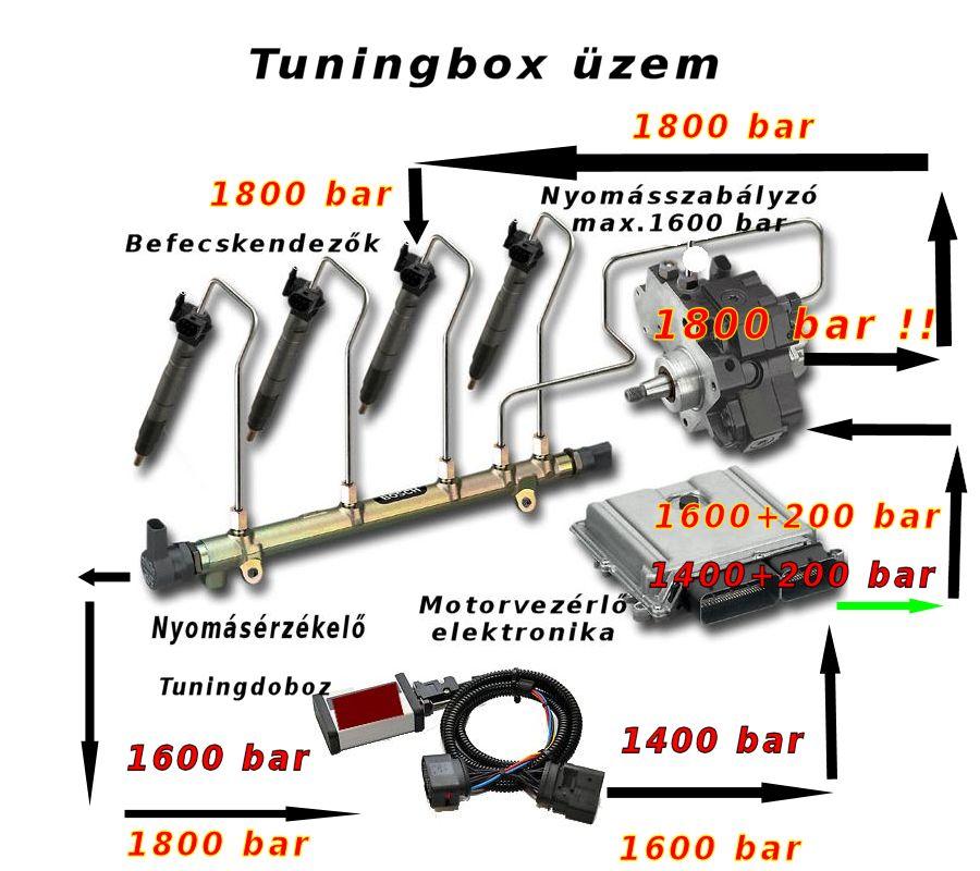 Common rail Tuningbox működése egyszerűsített rajz