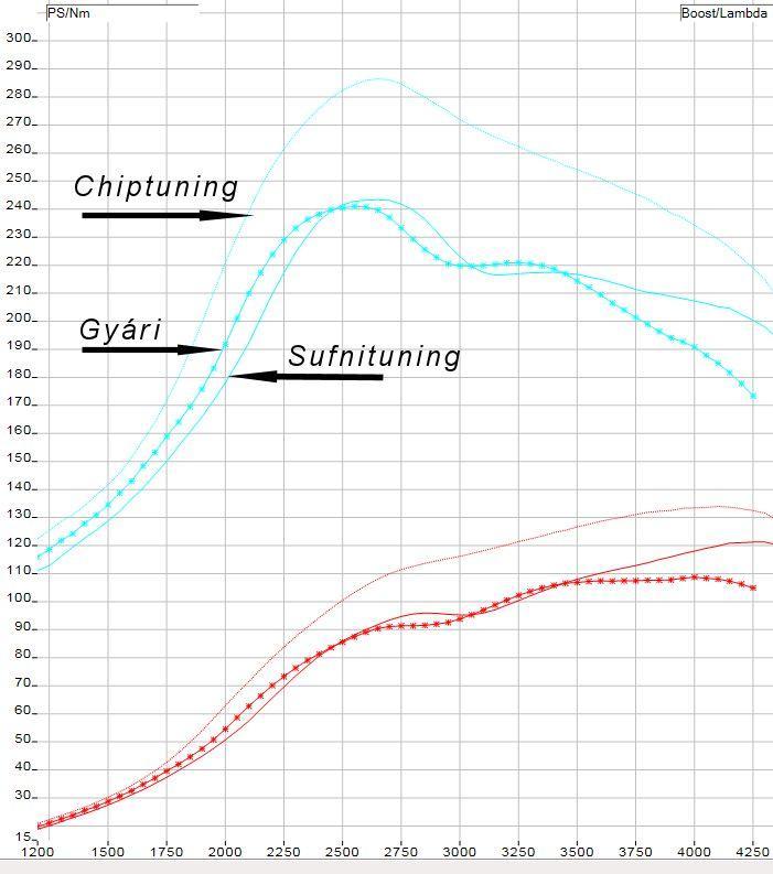 Audi-A4-1.9tdi-115LE-Chiptuning-Sufnituning-Teljesitmenymeres