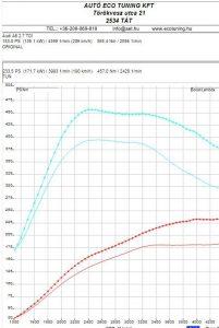 Audi A6 2.7TDI 180LE  Teljesítménymérés