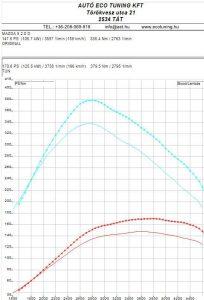 Mazda-5-2.0MZR-CD-Teljesítménymérés