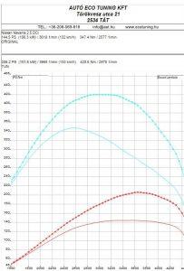 Nissan-Navara-2.5DCI-172LE Teljesítménymérés