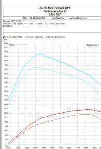 Peugeot-P407-2.7HDI-V6-Bi-Turbo-204LE-Teljesitmenymeres