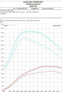 C4-e-hdi-115le-teljesitmenymeres
