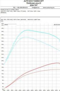 Honda-Accord-2.2idtec-150LE-teljesitmeny-meres