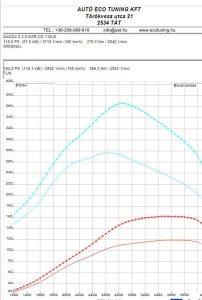 Mazda 5 DPF Teljesítménymérés