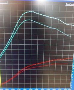 Smart 0.8CDI Teljesítménymérés