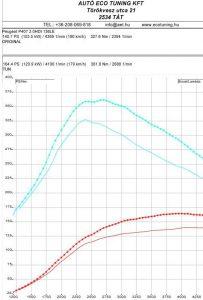 Peugeot_P407_2.0HDI_136LE_Teljesitmenymeresi-lap