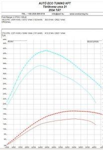 Ford Ranger 2.2TDCI 150LE teljesítménymérisi lap