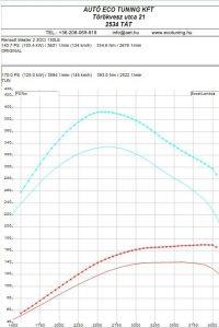 Renault Master 2.3 DCI 150LE teljesítménymérési lap