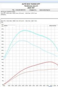 VW Tiguan 2.CR TDI 140LE Teljesítménymérési lap