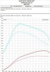 Audi_A4_2.0CRTDI_136LE_teljesitmenymeresi-lap