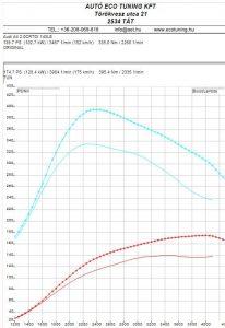 Audi_A4_2.0CRTDI_143LE_teljesitmenymeresi-lap
