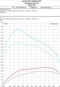 BMW_525D_163LE_Chiptuning_teljesitmenymeresi-lap_2015