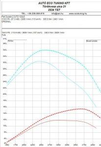 Fiat_Ducato_2.3JTD_120LE_teljesitmenymeres