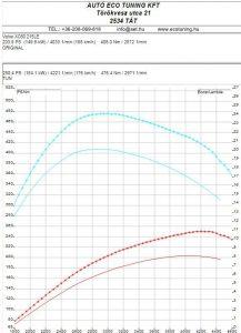 Volvo_XC60_2.4D_215LE_Chiptuning_teljesitmenymeresi_lap