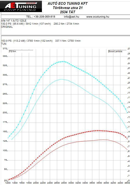 Alfa_romeo_147_1.9JTD_Chiptuning_DYNO_Graph