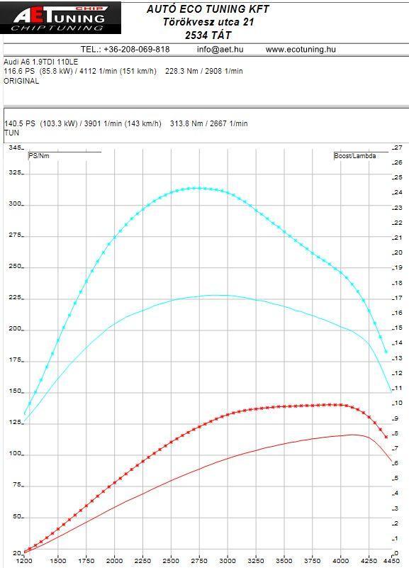 Audi_A6_1.9TDI_DYNO_Graph