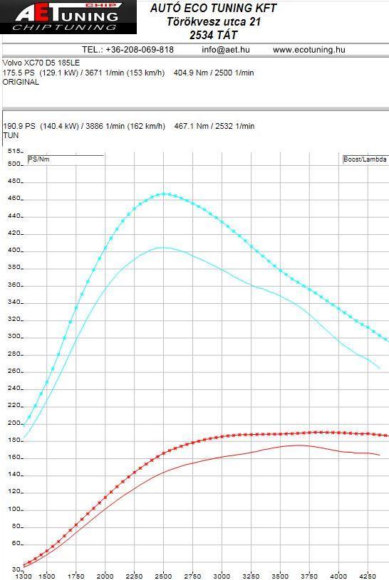 Volvo_XC70_185HP_CHiptuning_DYNO_Graph