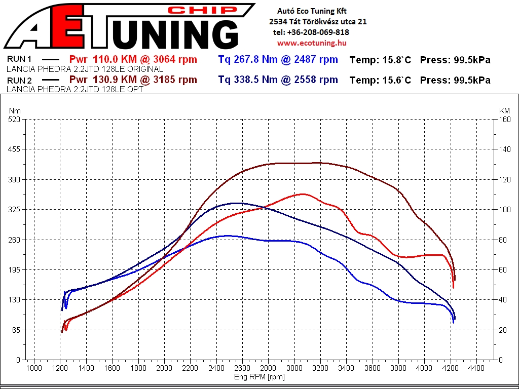 Original Vs AET CHIPtuning Optimalizált