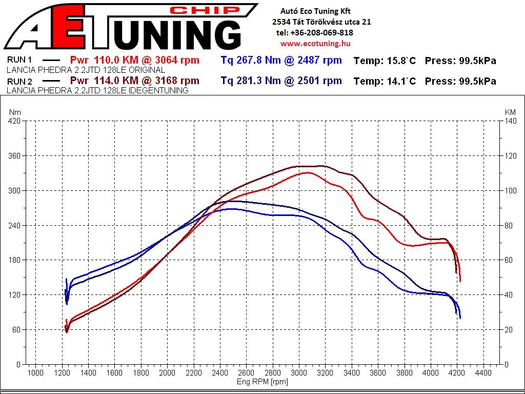 "Lancia Phedra ""Gyári"" Chiptuning vs Original állapot"