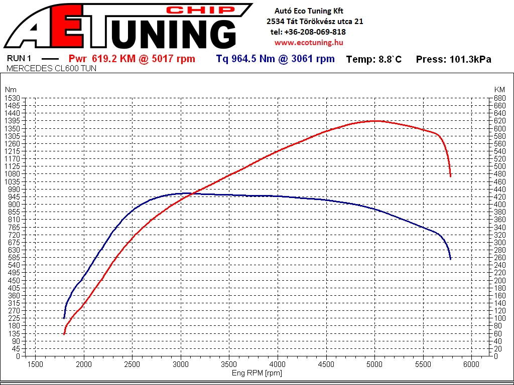 Mercedes CL600 AET CHIPtuning DYNO plot