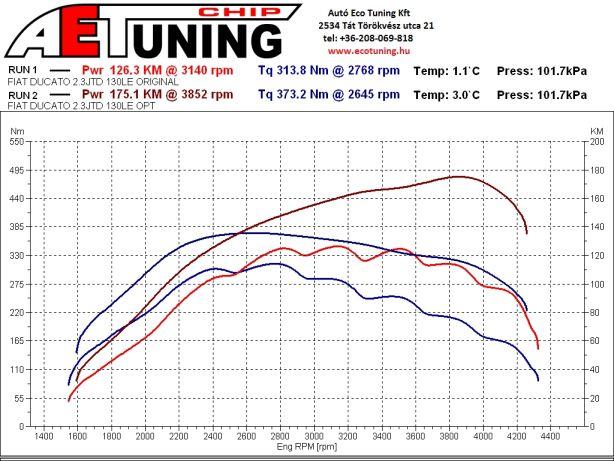 Fiat Ducato 2.3JTD 130LE Lakóautó Chip Tuning Teljesítménymérés