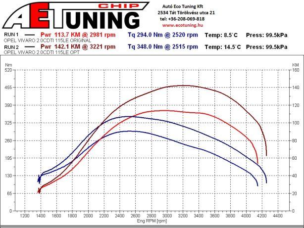 Opel Vivaro 2.0CDTI 115LE AET CHIPtuning referencia DYNO teljesítménymérés