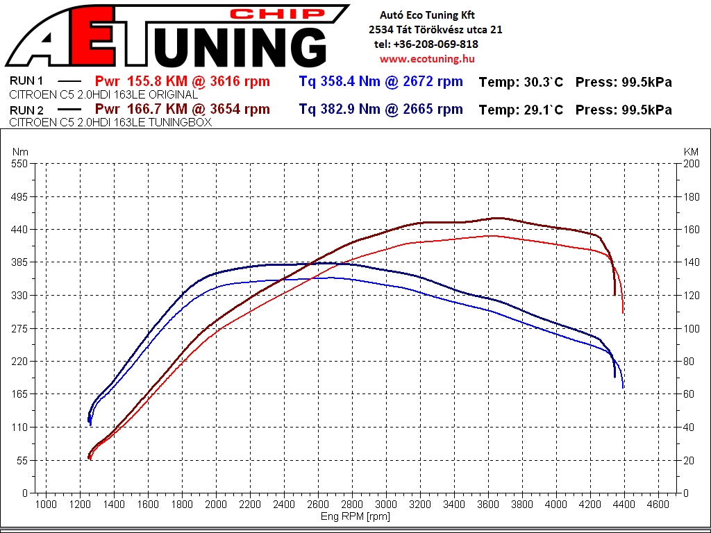 Citroen_C5_2.0HDI_163LE_0ri_vs_Tuningbox