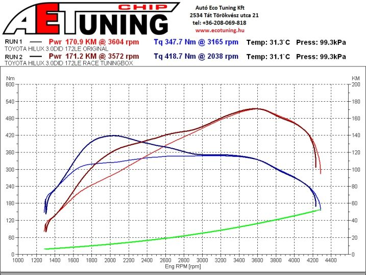 Toyota_Hilux_3.0DID_172LE_Manual_ORI_vs_RACE_Tuningbox_AETCHIP