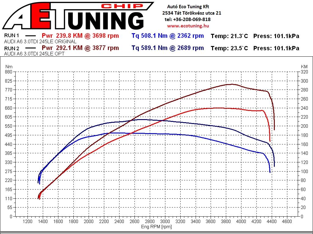Audi_A6_3.0TDI_245LE_DYN fékpadi teljesítménymérés adatlap