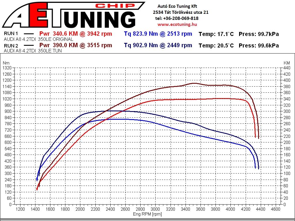 Audi_A8_4.2TDI_350LE