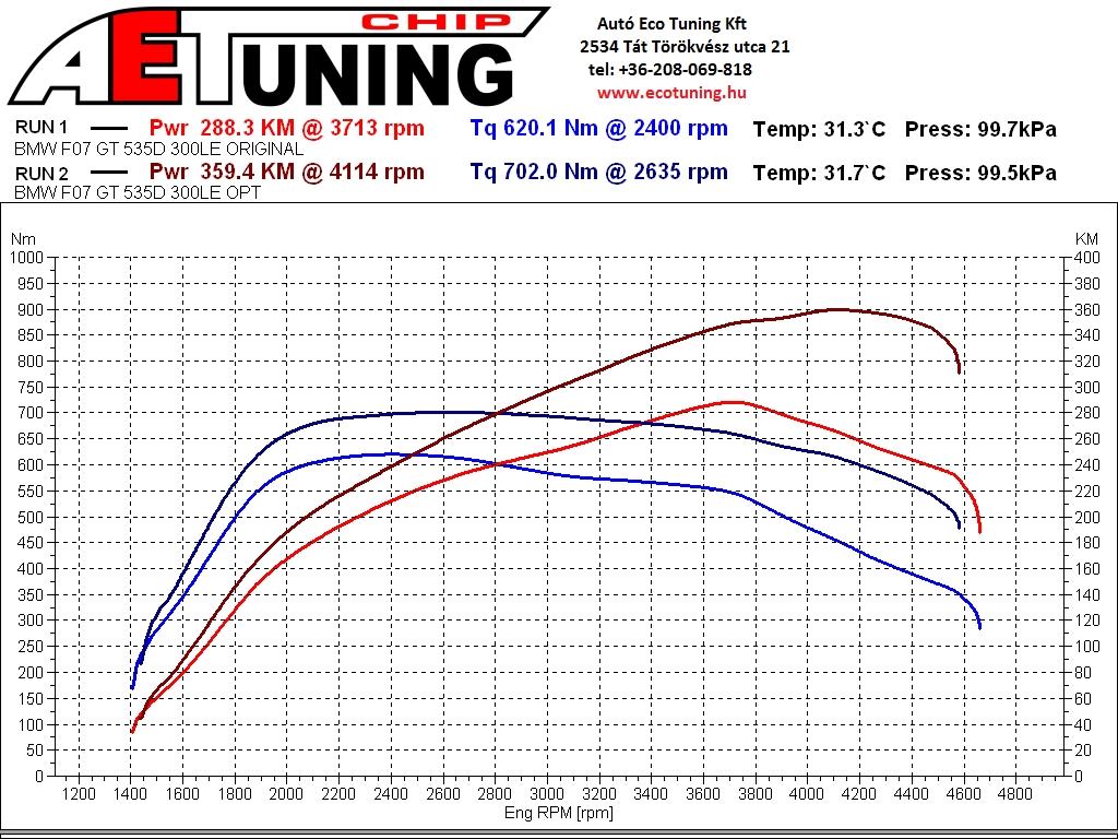 BMW_535D_F07_GT_300LE DYNO fékpadi teljesítménymérés