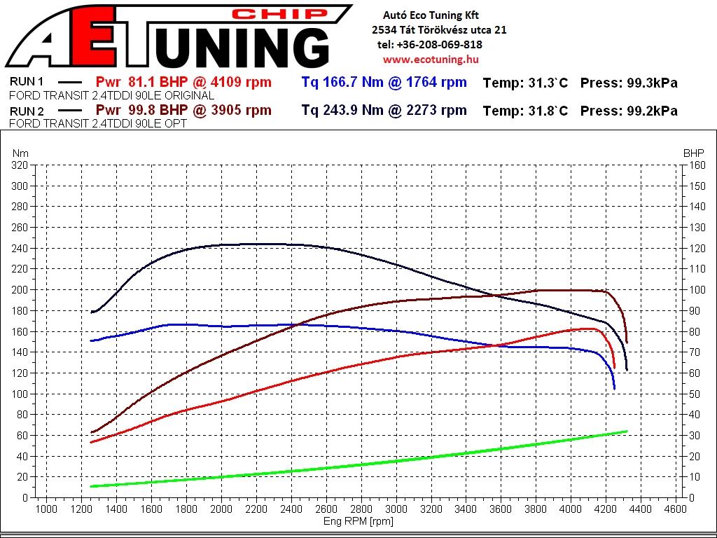 Ford_Transit_2.4TDDI_90LE_Lakoauto_dyno teljesítménymérés