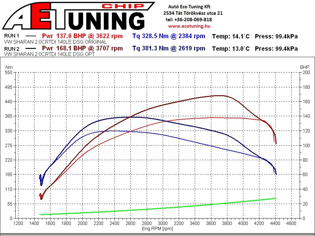 Volkswagen Sharan 2.0TDI 140LE DSG Teljesítménymérési lap