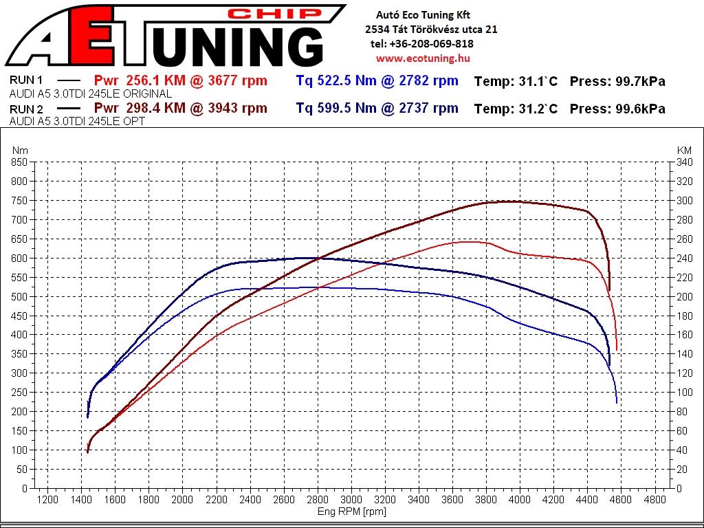 Audi A5 3.0TDI 245LE AET CHIP DYNO teljesítménymérési lap