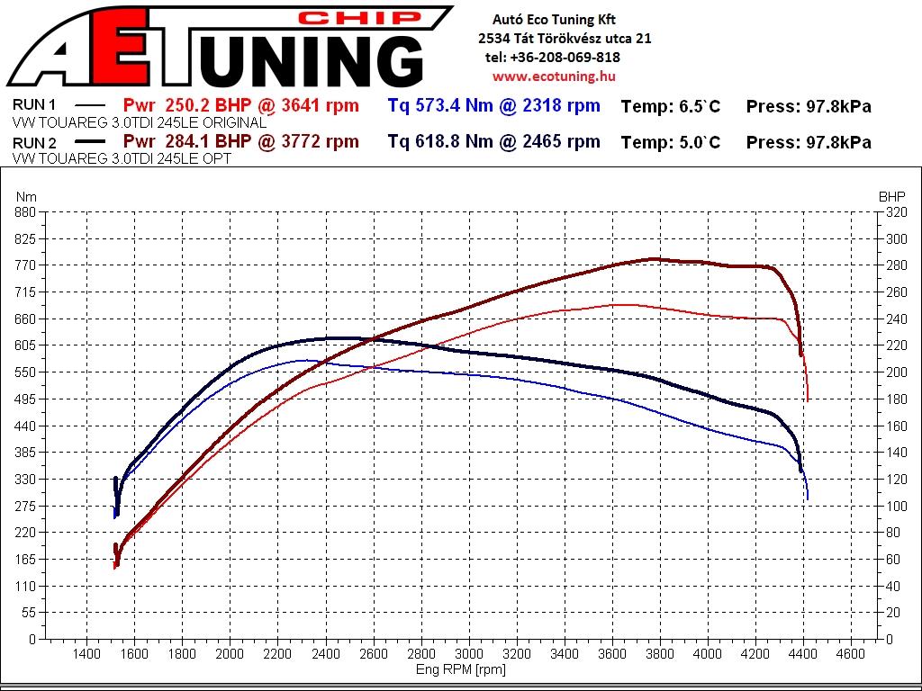Volkswagen Touareg 3.0TDI 245LE 4x4 DYNO Optimalizálás