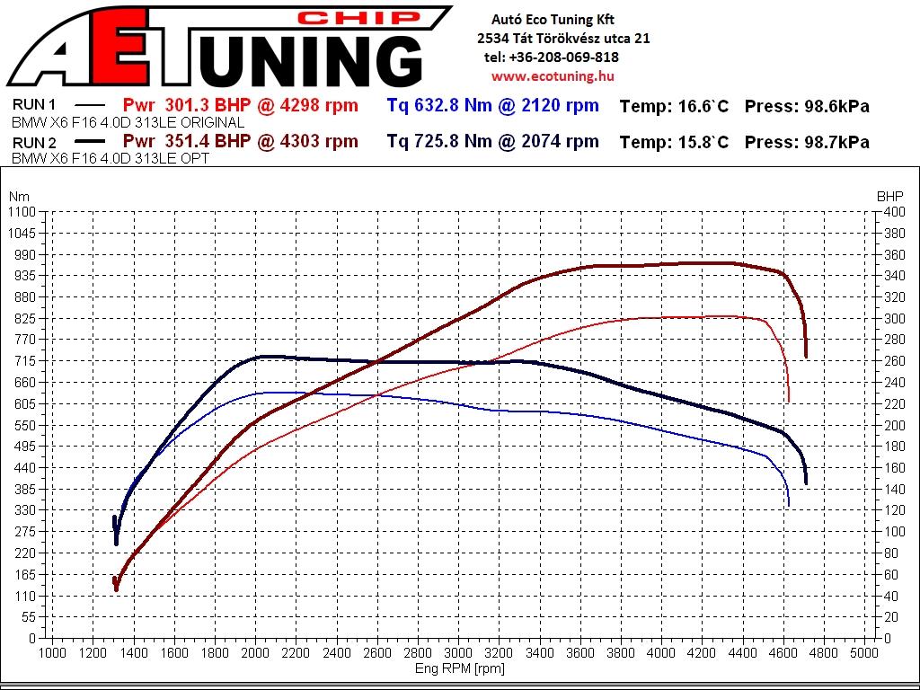 BMW F16 X6 4.0xD 313LE Chiptuning teljesítménymérés DYNO results