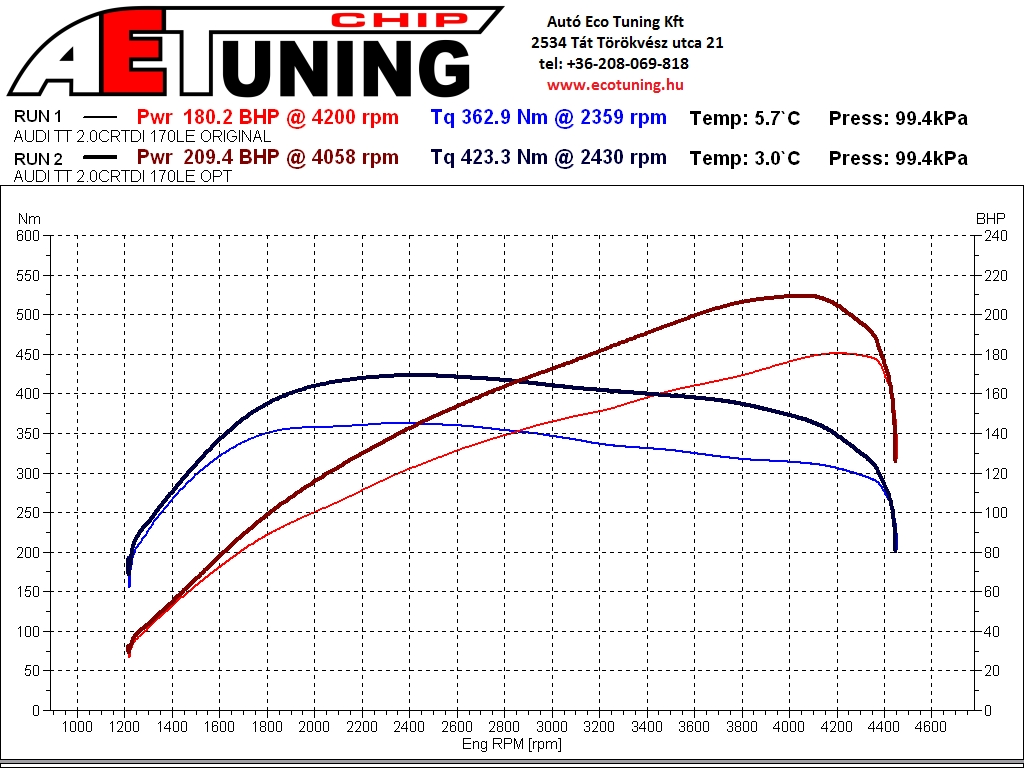 Audi TT 2.0CRTDI 170LE DYNO graph