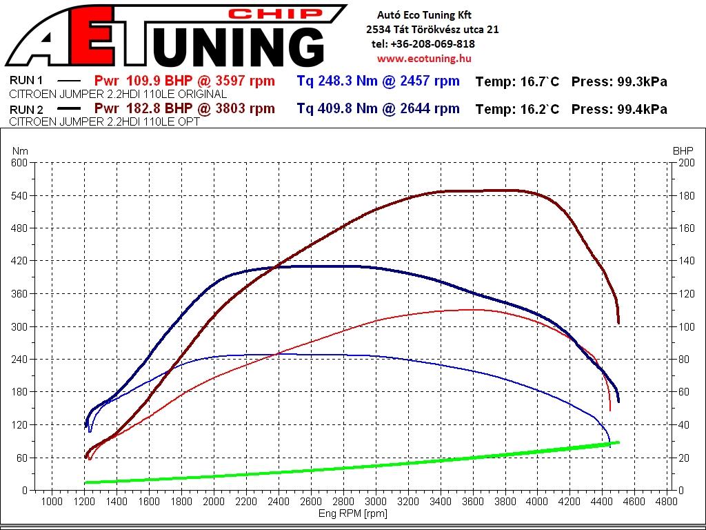 Citroen Jumper 2.2HDI 110LE DYNO