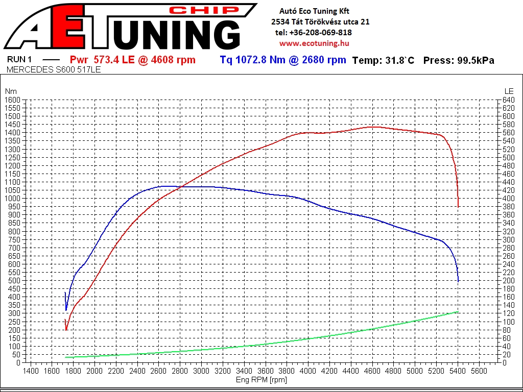 Mercedes_S600_Biturbo_517HP_DYNO_AET_CHIP_tát