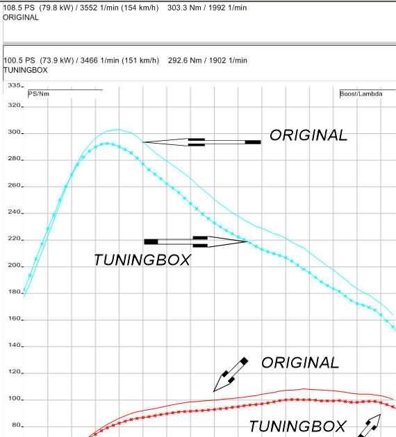 Antituningbox lemérve fékpadon